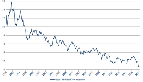 Will put the bond market rally back on track figure