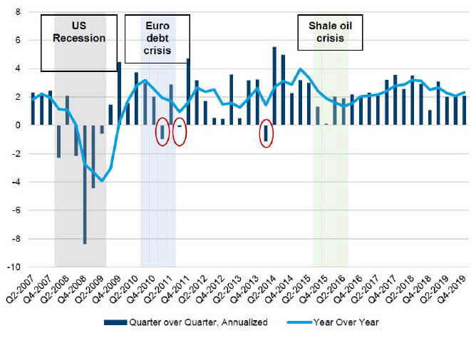 United States real GDP growth