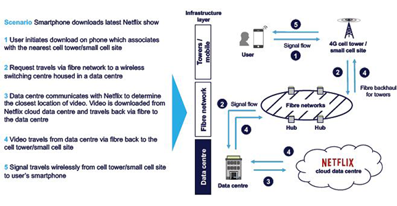 Data centres, meanwhile, have been at the heart of business for the past 30 years, and now more than ever they provide the critical infrastructure that supports remote working, as well as education and TV streaming. Additional capacity and connectivity are predicted longer-term to support this accelerating structural shift. The EU believes data volume will rise by five times between 2018-25.5 But the burgeoning digital economy requires a different type of data centre, one that enables seamless interconnection and the global and rapid exchange of data traffic. These carrierneutral locations are where the major mobile, content and cloud providers can co-exist, or co-locate (Figure 2). Now their digital transactions can take place in the same data centre and at high speed.