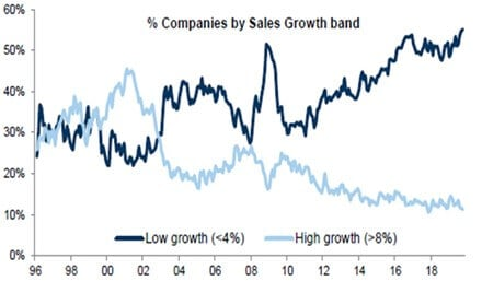 Chart showing % companies by Sales Growth band